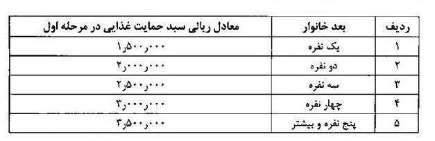 اعلام وضعیت و اعتراض جاماندگان بسته حمایتی دولت   فروردین 99
